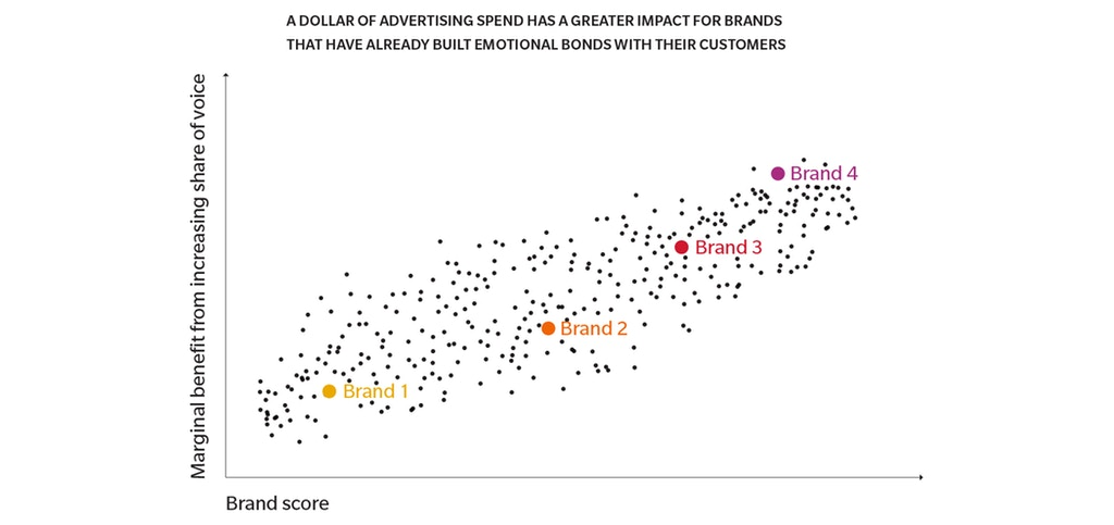Impact of advertising on brands