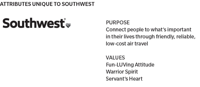 Southwest purpose