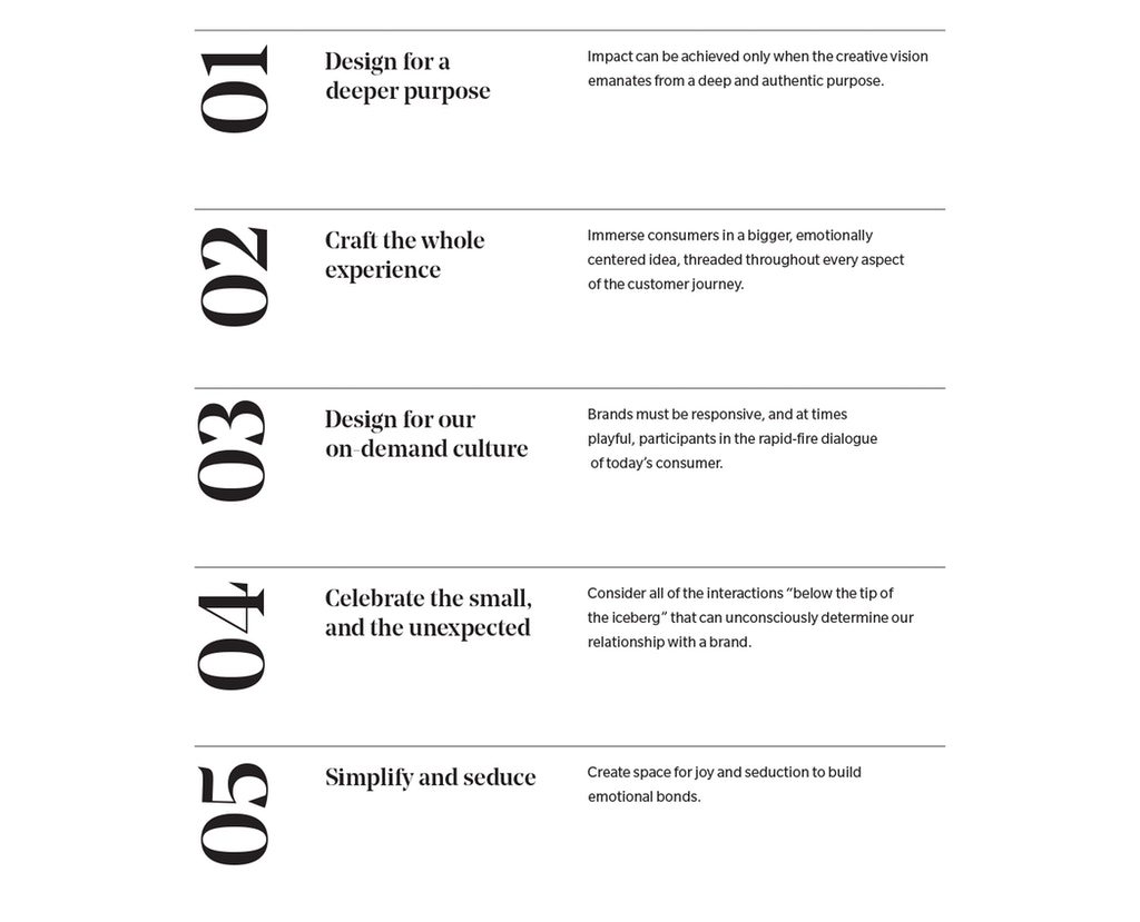 Design Doing Checklist
